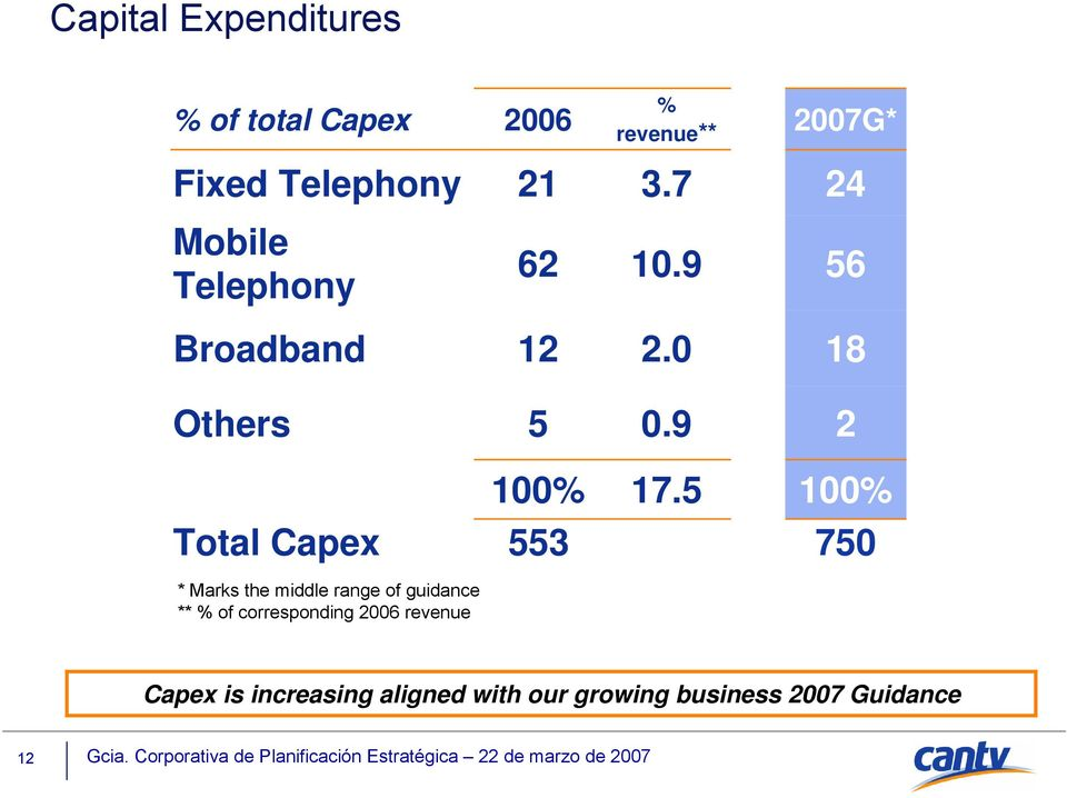5 100% Total Capex 553 750 * Marks the middle range of guidance ** % of
