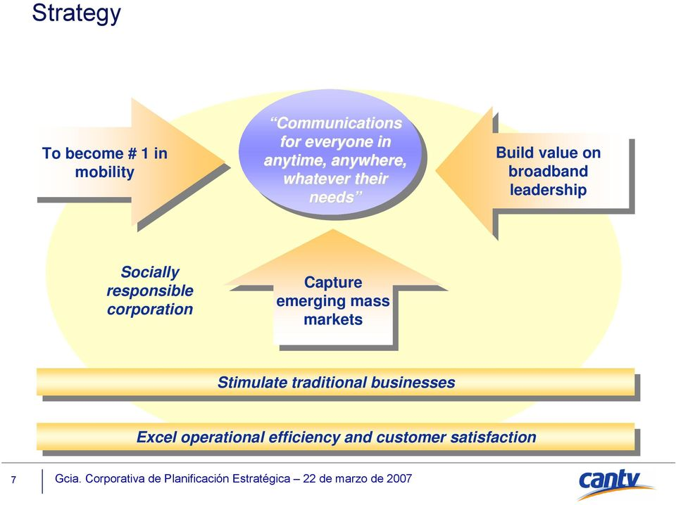 Capture Capture emerging emerging mass mass markets markets Stimulate Stimulate traditional traditional businesses