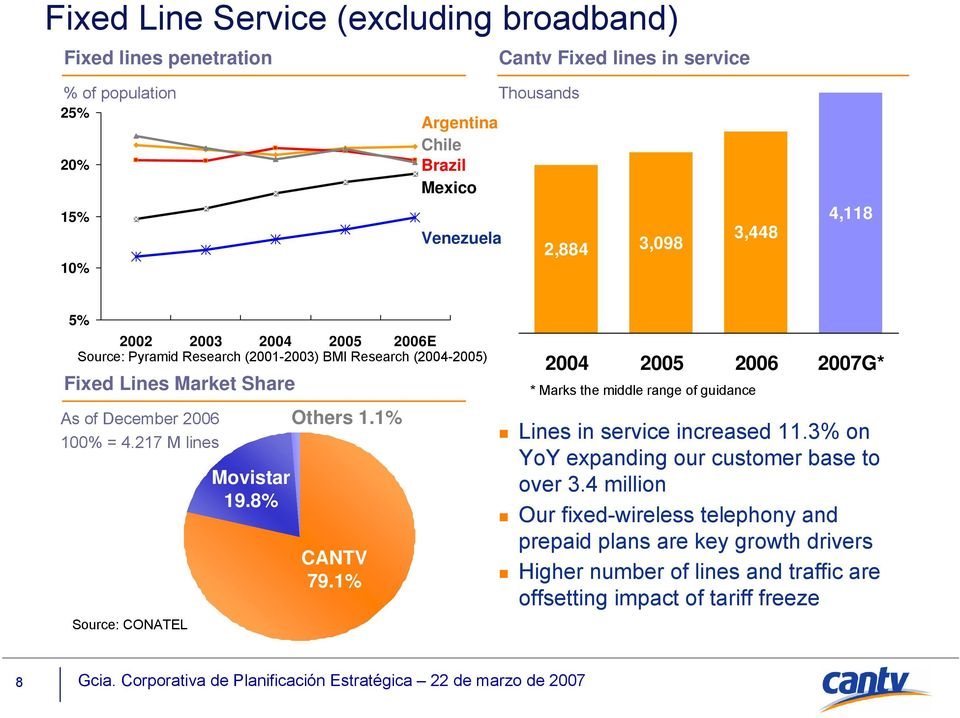 217 M lines Source: CONATEL Movistar 19.8% Others 1.1% CANTV 79.1% 2004 2005 2006 2007G* * Marks the middle range of guidance Lines in service increased 11.