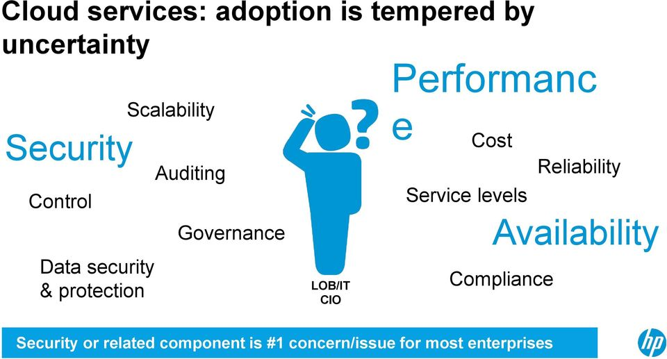 Performanc e Cost Service levels Compliance Reliability Availability