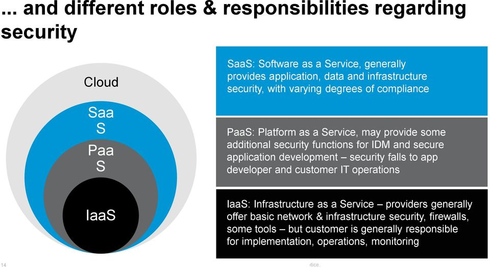 secure application development security falls to app developer and customer IT operations IaaS IaaS: Infrastructure as a Service providers generally