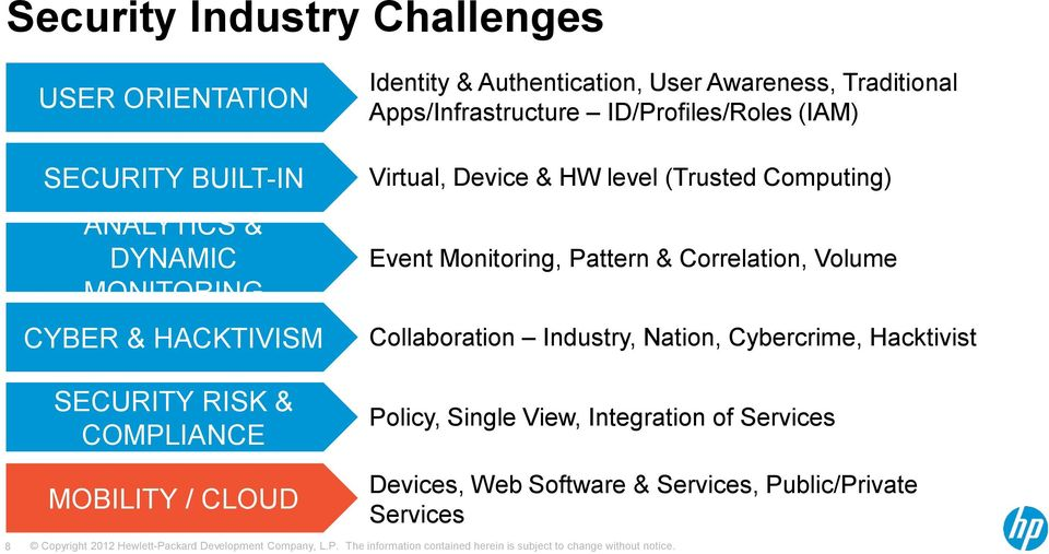 (IAM) Virtual, Device & HW level (Trusted Computing) Event Monitoring, Pattern & Correlation, Volume Collaboration Industry,