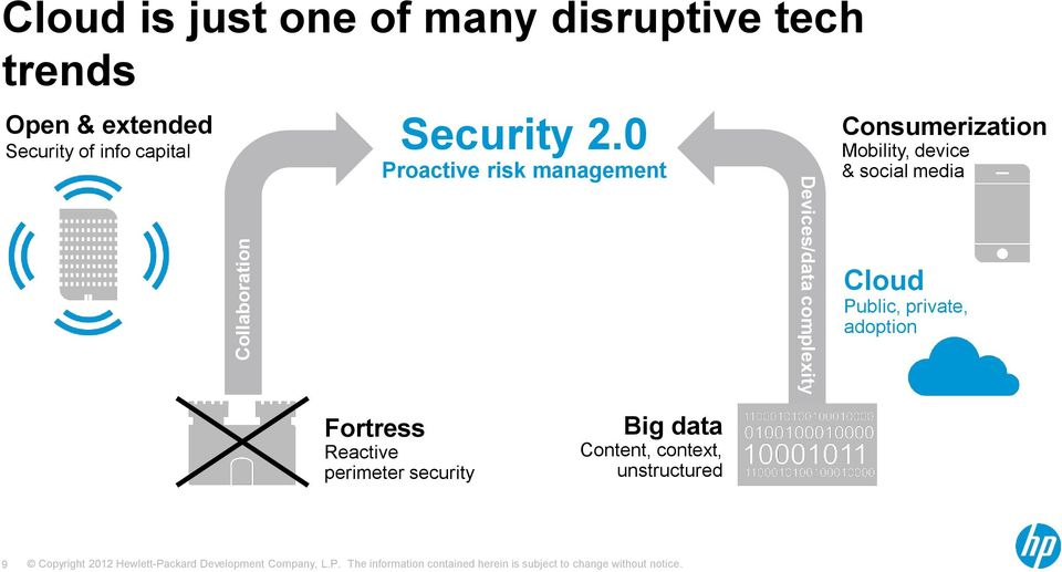 0 Proactive risk management Devices/data complexity Consumerization Mobility,
