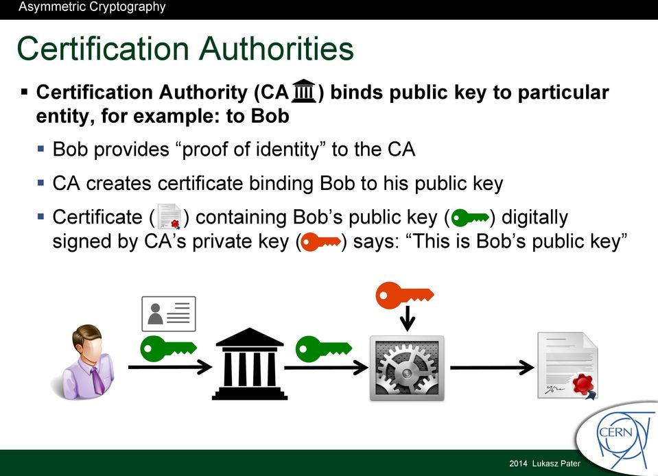 creates certificate binding Bob to his public key Certificate ( ) containing Bob