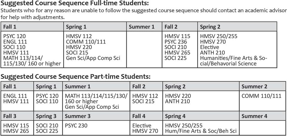Fall 1 Spring 1 Summer 1 Fall 2 Spring 2 MATH 11/114/ 115/10/ 160 or higher Suggested Course Sequence Part-time