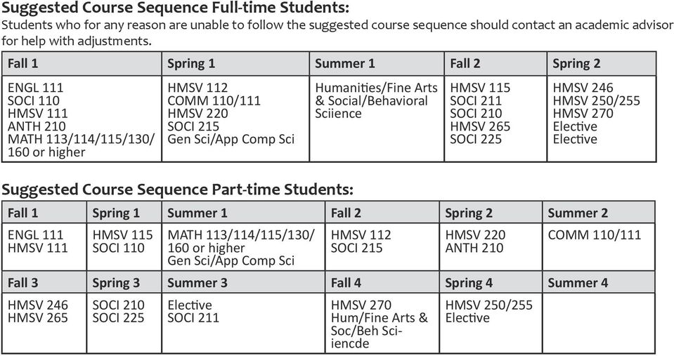 Fall 1 Spring 1 Summer 1 Fall 2 Spring 2 MATH 11/114/115/10/ 160 or higher Suggested Course Sequence Part-time Students: