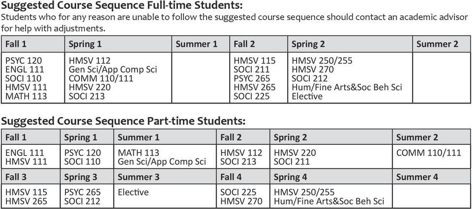 MATH 11 SOCI 21 Suggested Course Sequence Part-time Students: PSYC 265 SOCI 212 Hum/Fine Arts&Soc
