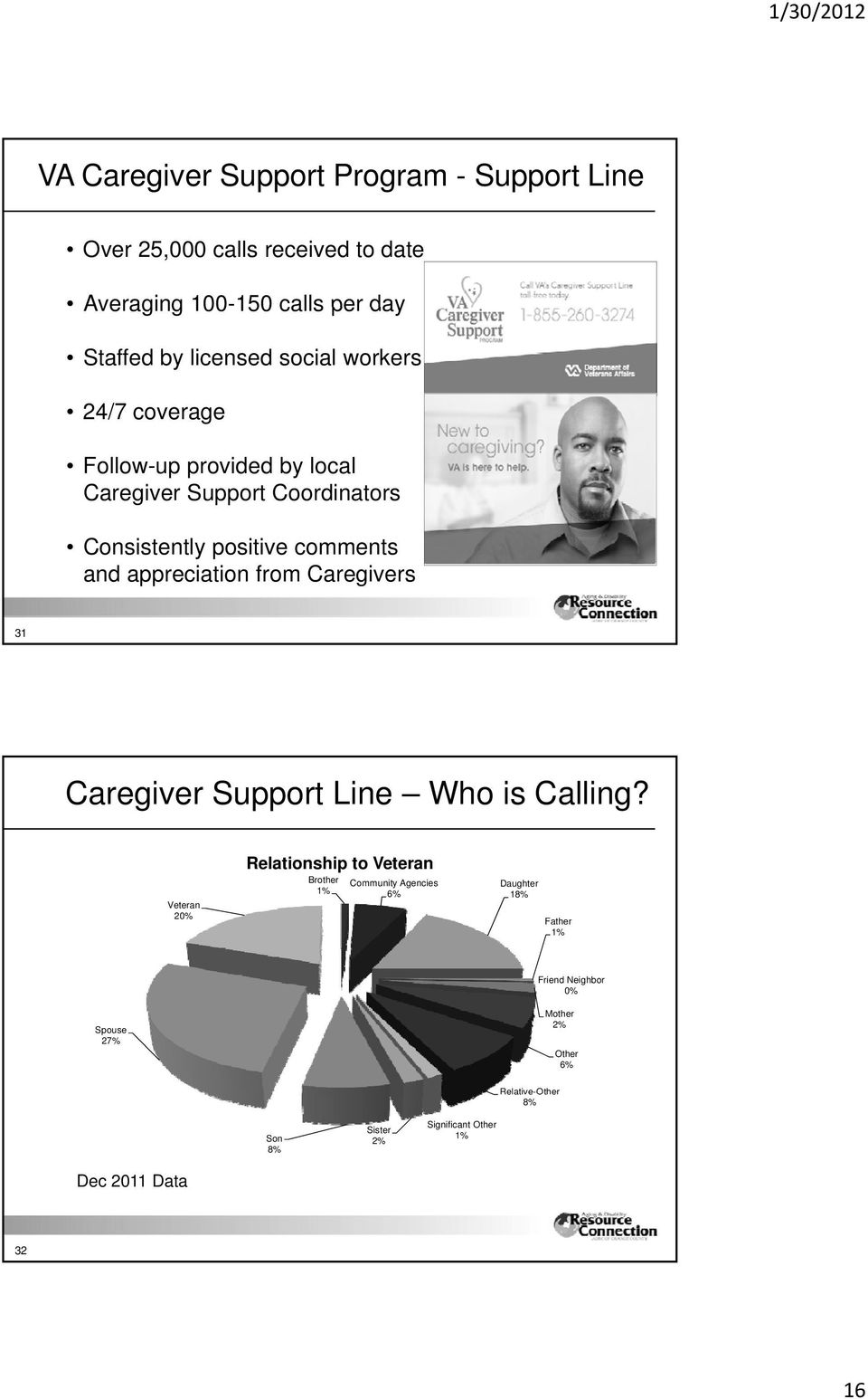 from Caregivers 31 Caregiver Support Line Who is Calling?