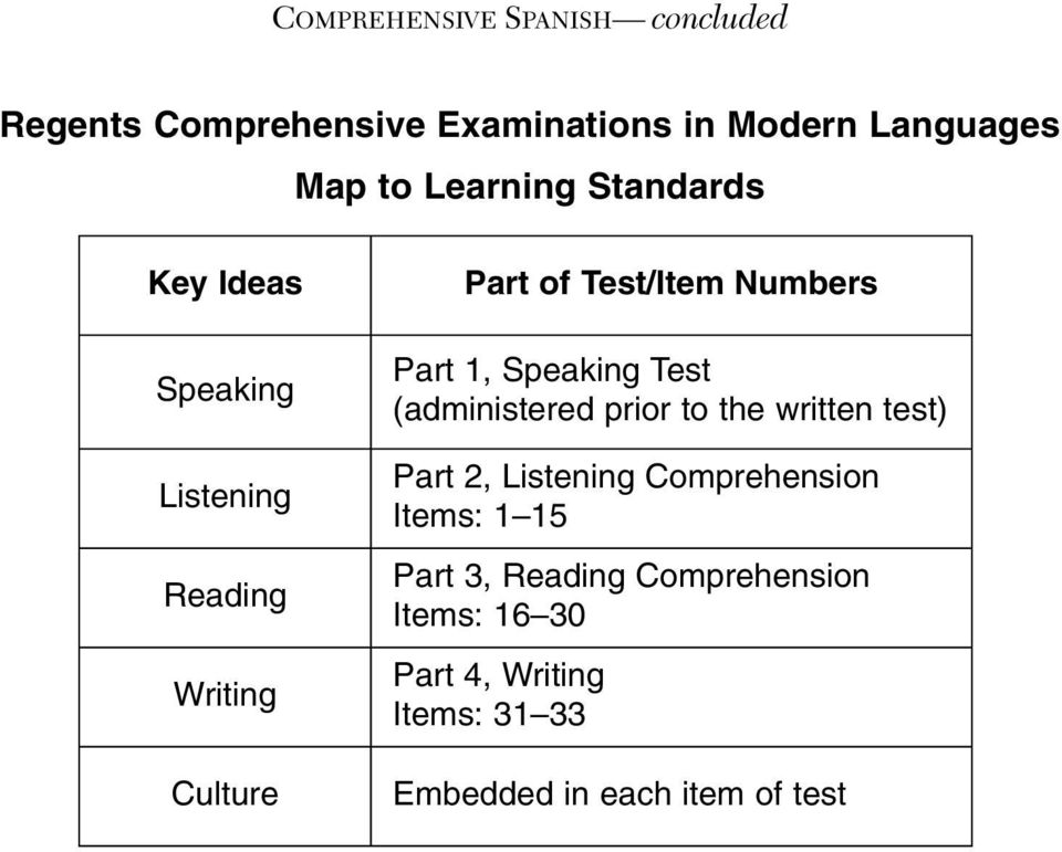 Part 1, Speaking Test (administered prior to the written test) Part 2, Listening Comprehension