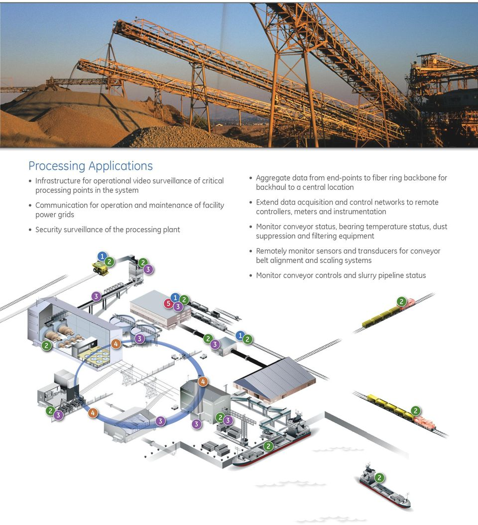 data acquisition and control networks to remote controllers, meters and instrumentation Monitor conveyor status, bearing temperature status, dust suppression and