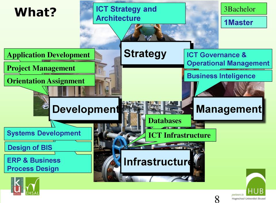 Management Orientation Assignment Strategy ICT Governance & Operational