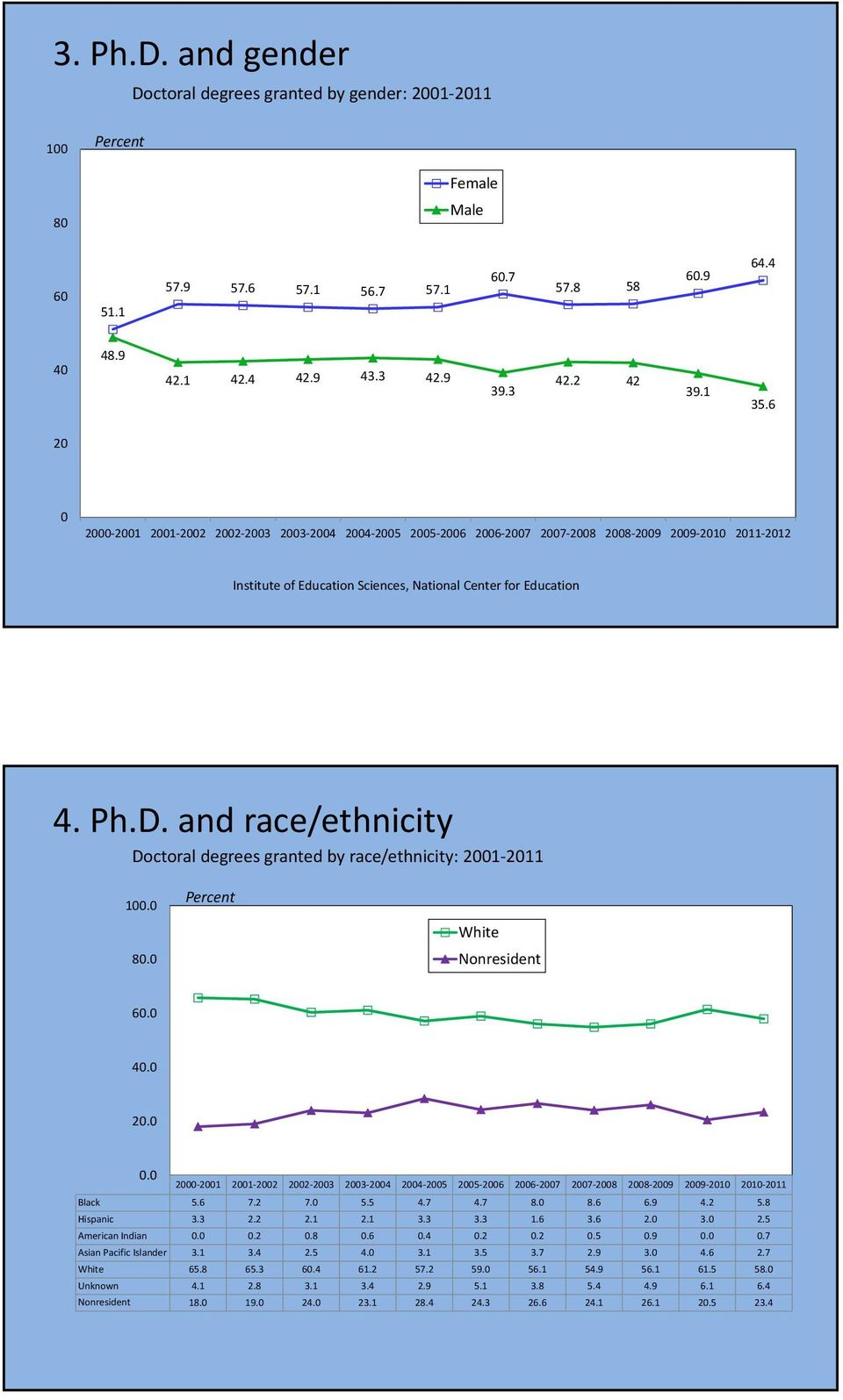 and race/ethnicity Doctoral degrees granted by race/ethnicity: 2001 2011 100.0 Percent 80.0 White Nonresident 60.0 40.0 20.0 0.