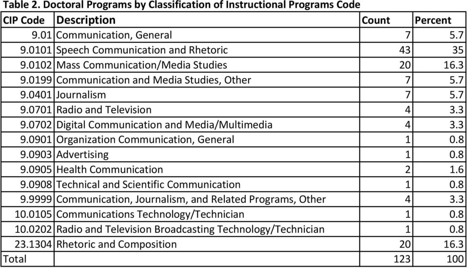 3 9.0901 Organization Communication, General 1 0.8 9.0903 Advertising 1 0.8 9.0905 Health Communication 2 1.6 9.0908 Technical and Scientific Communication 1 0.8 9.9999 Communication, Journalism, and Related Programs, Other 4 3.