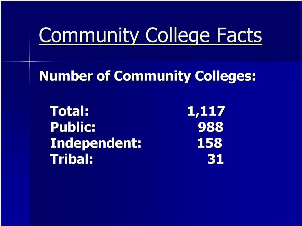 Colleges: Total: 1,117
