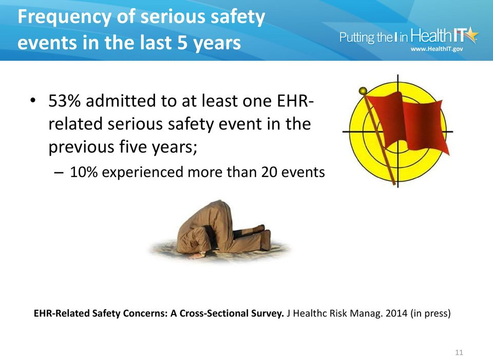 years; 10% experienced more than 20 events EHR-Related Safety