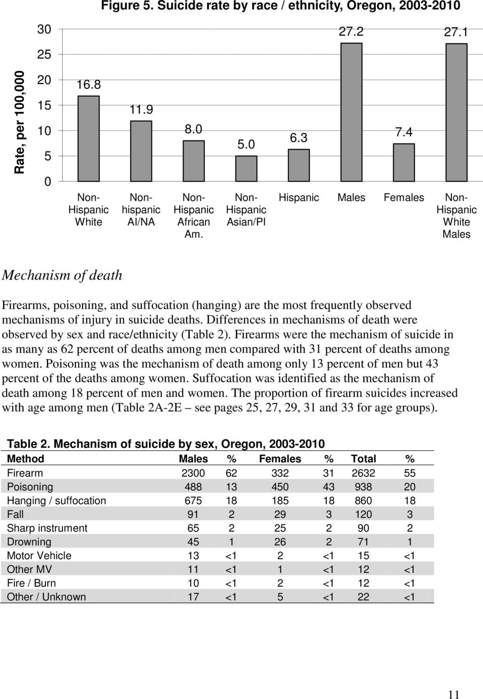 Differences in mechanisms of death were observed by sex and race/ethnicity (Table 2).