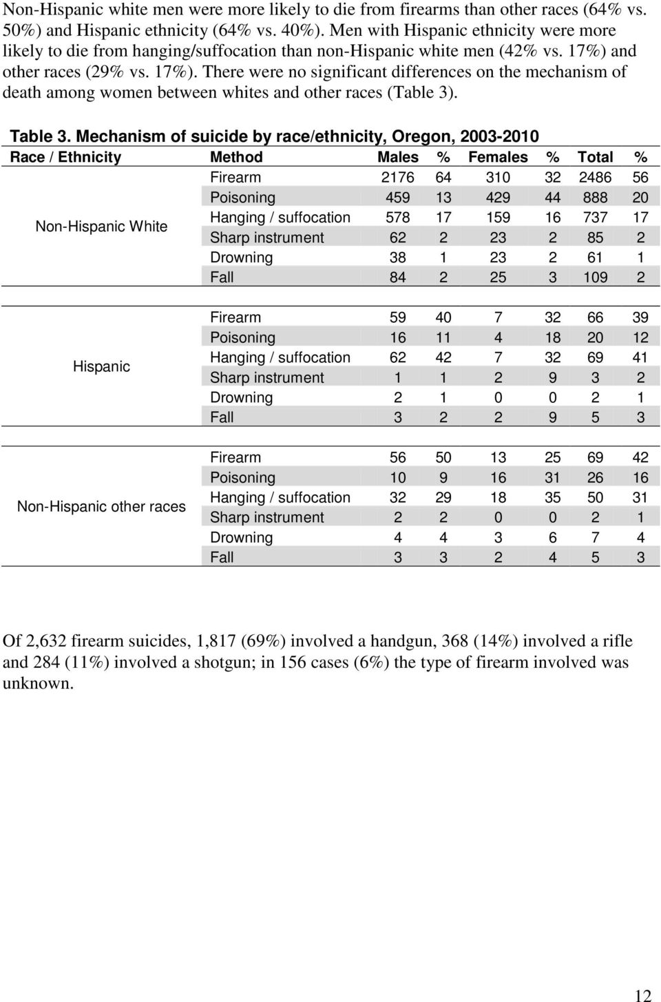 and other races (29% vs. 17%). There were no significant differences on the mechanism of death among women between whites and other races (Table 3). Table 3.