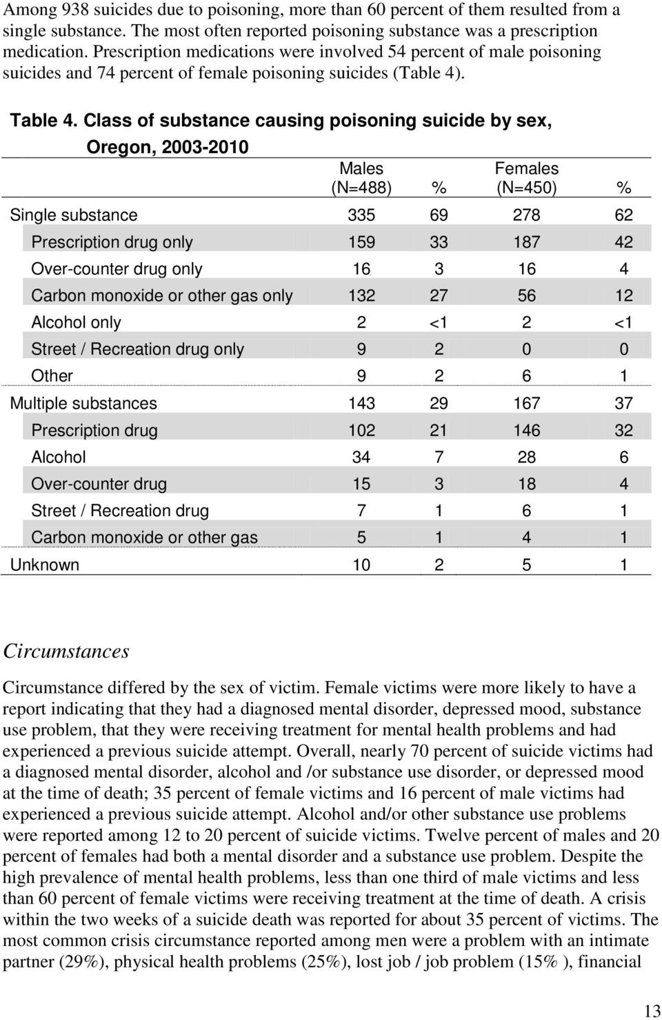 Class of substance causing poisoning suicide by sex, Oregon, 2003-2010 Males (N=488) % Females (N=450) % Single substance 335 69 278 62 Prescription drug only 159 33 187 42 Over-counter drug only 16