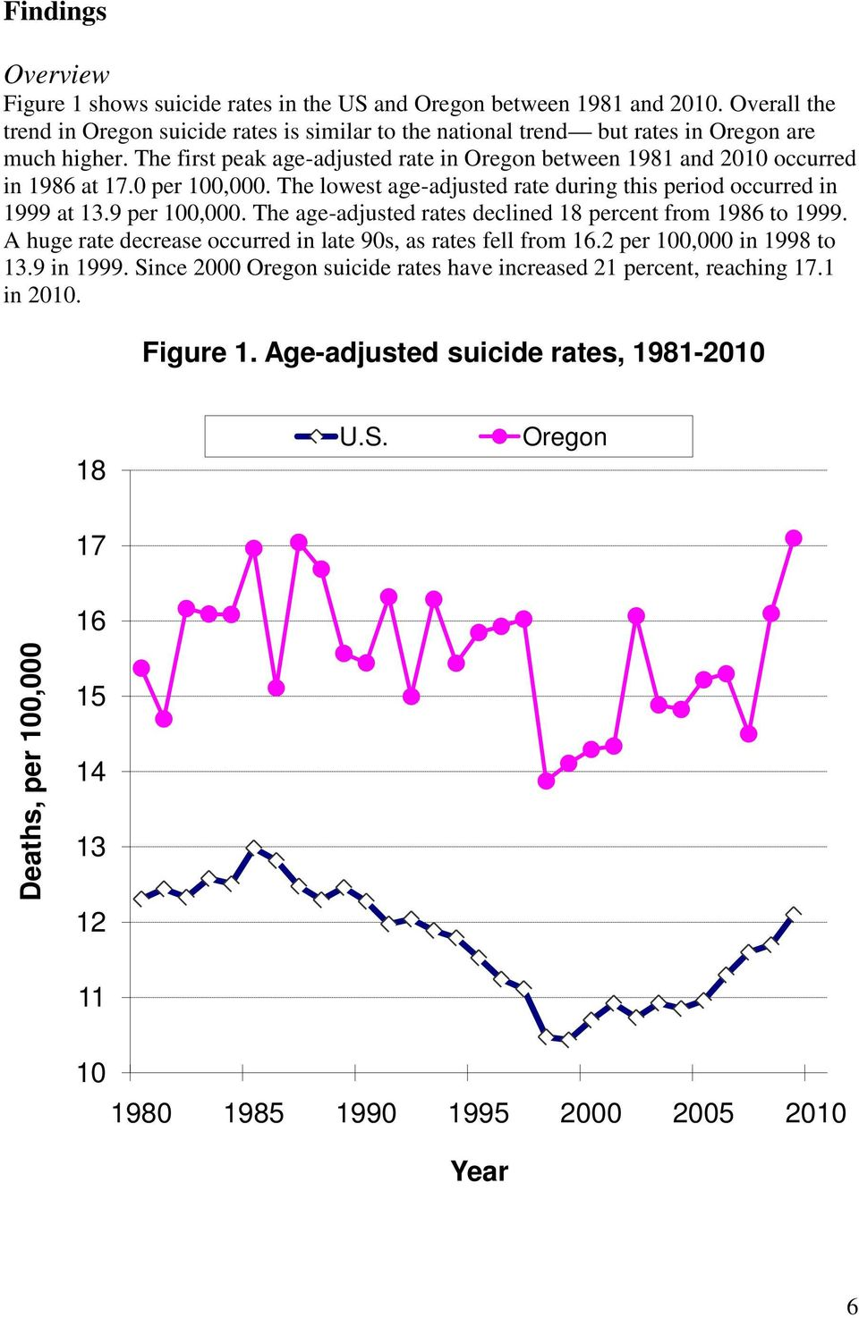 The first peak age-adjusted rate in Oregon between 1981 and 2010 occurred in 1986 at 17.0 per 100,000. The lowest age-adjusted rate during this period occurred in 1999 at 13.9 per 100,000.