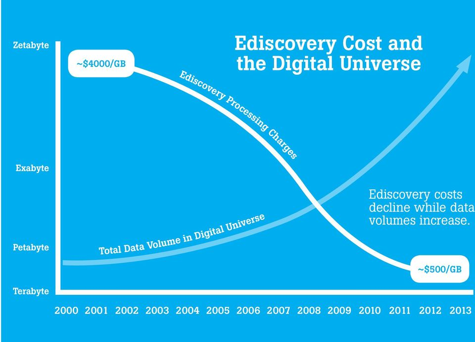 Digital Universe Ediscovery costs decline while data volumes increase.
