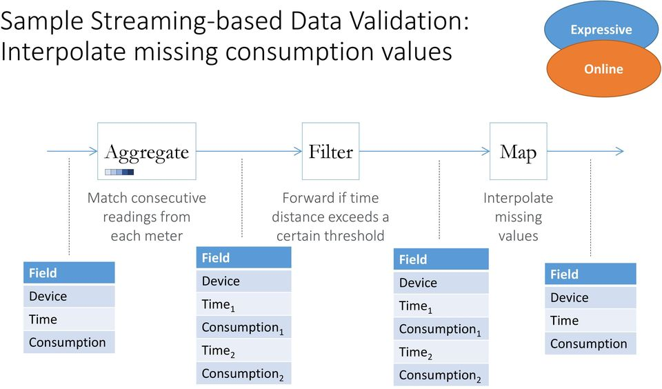 Device Time 1 Consumption 1 Time 2 Consumption 2 Forward if time distance exceeds a certain threshold