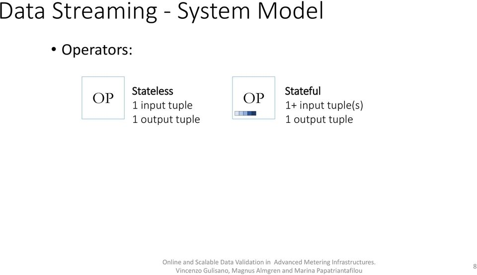 tuple 1 output tuple OP Stateful