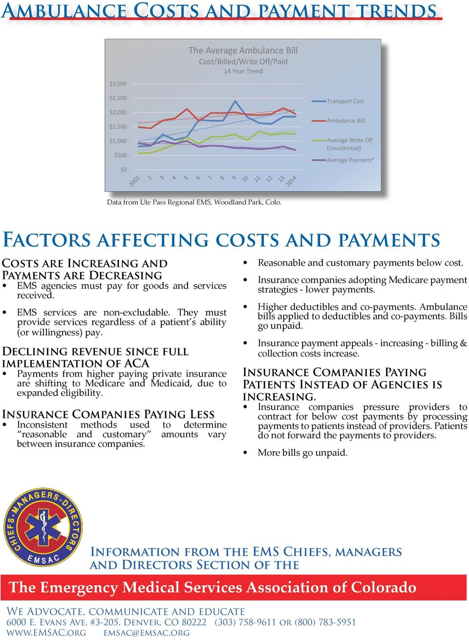 Factors Impacting Ambulance Costs & Payments Factors affecting costs and payments * Costs are Increasing - Payments are Decreasing - EMS agencies must pay for goods and services received.