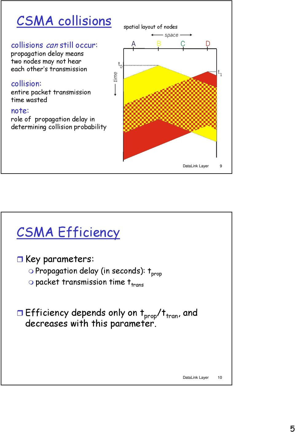 collision probability DataLink Layer 9 CSMA Efficiency Key parameters: Propagation delay (in seconds): t prop packet