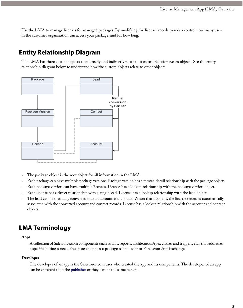 Entity Relationship Diagram The LMA has three custom objects that directly and indirectly relate to standard Salesforce.com objects.