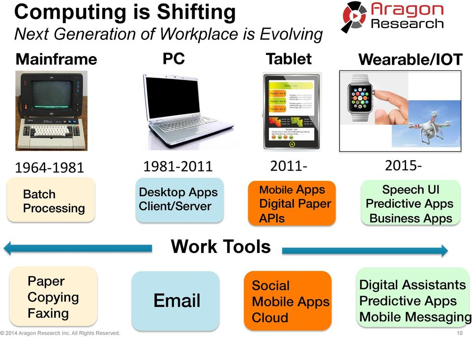 APIs! Speech UI! Predictive Apps Business Apps!! Paper! Copying! Faxing! Email! Social! Mobile Apps! Cloud!