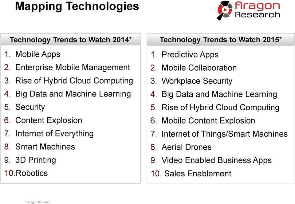 Robotics Technology Trends to Watch 2015* 1. Predictive Apps 2. Mobile Collaboration 3. Workplace Security 4. Big Data and Machine Learning 5.