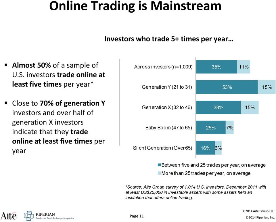 generation X investors indicate that they trade online at least five times per year Generation X (32 to 46) Baby Boom (47 to 65) Silent Generation (Over 65) 38% 25% 16% 6% 7% 15%