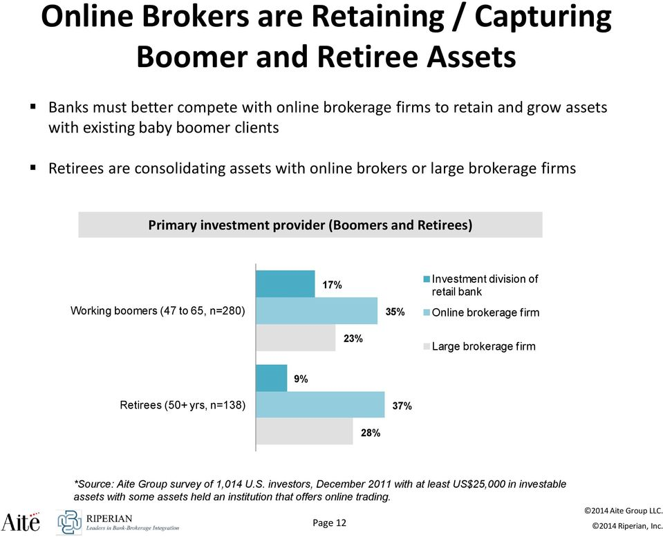 boomers (47 to 65, n=280) 17% 35% Investment division of retail bank Online brokerage firm 23% Large brokerage firm 9% Retirees (50+ yrs, n=138) 37% 28% *Source: