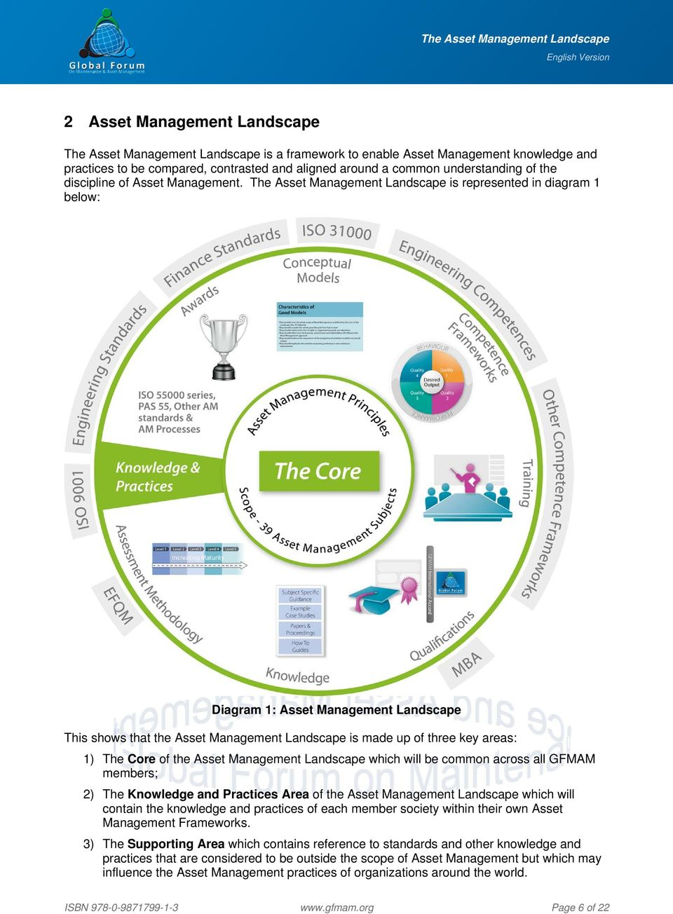 The Asset Management Landscape is represented in diagram 1 below: Diagram 1: Asset Management Landscape This shows that the Asset Management Landscape is made up of three key areas: 1) The Core of