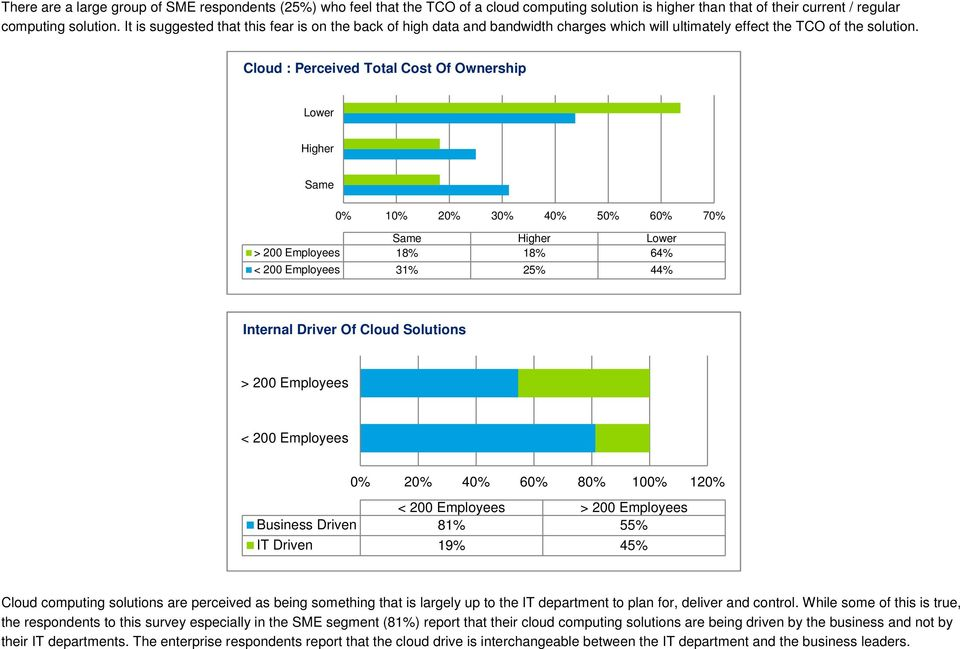 Cloud : Perceived Total Cost Of Ownership Lower Higher Same 0% 10% 20% 30% 40% 50% 60% 70% Same Higher Lower > 200 Employees 18% 18% 64% < 200 Employees 31% 25% 44% Internal Driver Of Cloud Solutions
