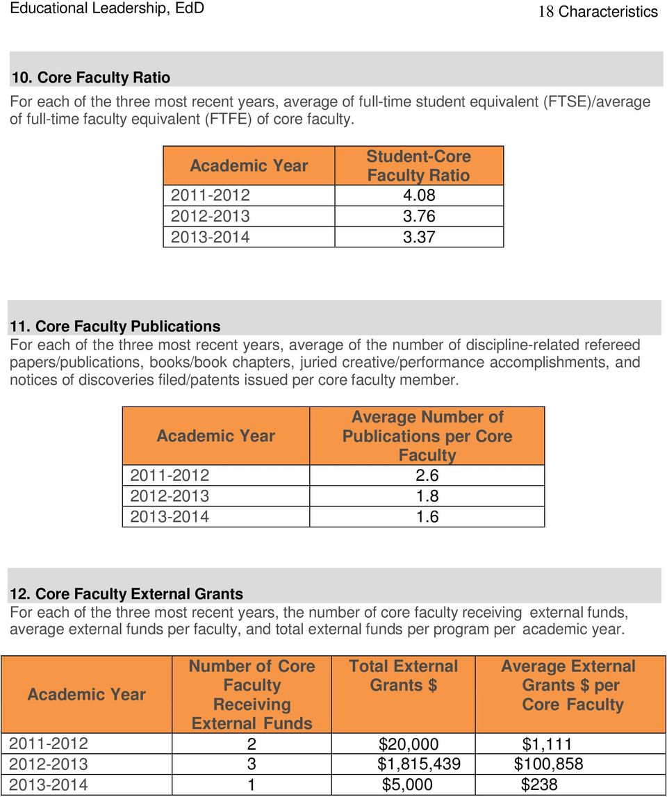 Core Faculty Publications For each of the three most recent years, average of the number of discipline-related refereed papers/publications, books/book chapters, juried creative/performance