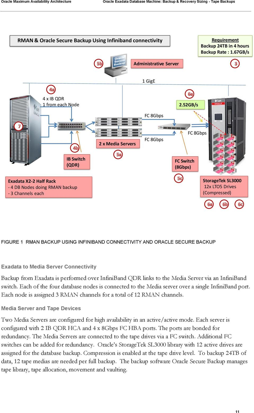 (Compressed) FIGURE 1 RMAN BACKUP USING INFINIBAND CONNECTIVITY AND ORACLE SECURE BACKUP Exadata to Media Server Connectivity Backup from Exadata is performed over InfiniBand QDR links to the Media