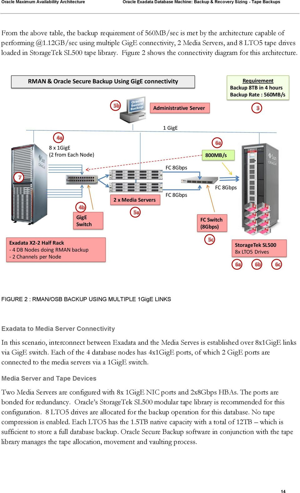 RMAN & Oracle Secure Backup Using GigE connectivity Requirement Backup 8TB in 4 hours Backup Rate : 560MB/s Administrative Server 1 GigE 8 x 1GigE (2 from Each Node) 800MB/s FC 8Gbps 2 x Media