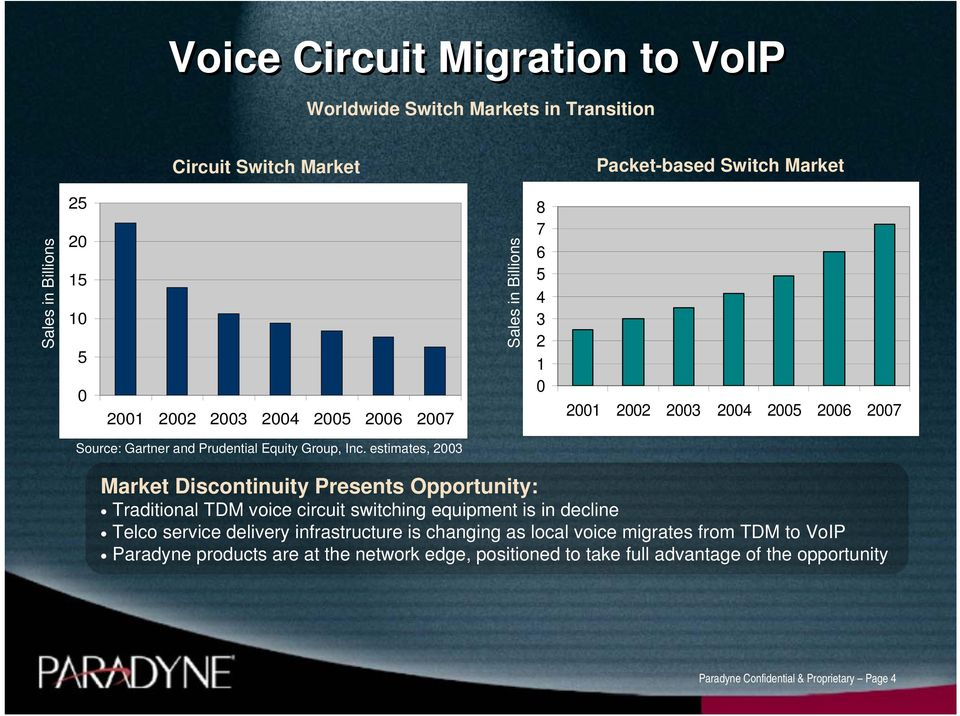 estimates, 2003 Market Discontinuity Presents Opportunity: Traditional TDM voice circuit switching equipment is in decline Telco service delivery infrastructure is