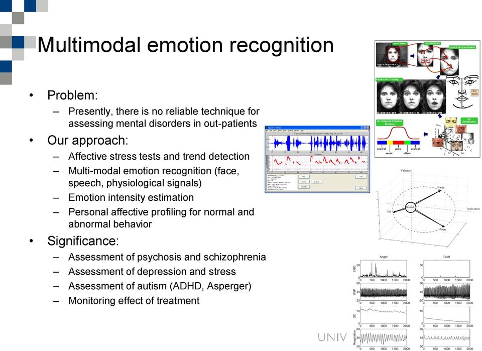physiological signals) Emotion intensity estimation Personal affective profiling for normal and abnormal behavior