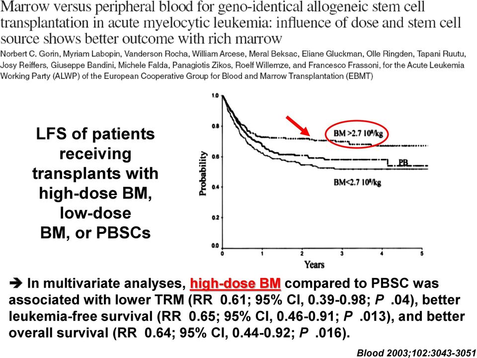61; 95% CI, 0.39-0.98; P.04), better leukemia-free survival (RR 0.65; 95% CI, 0.46-0.