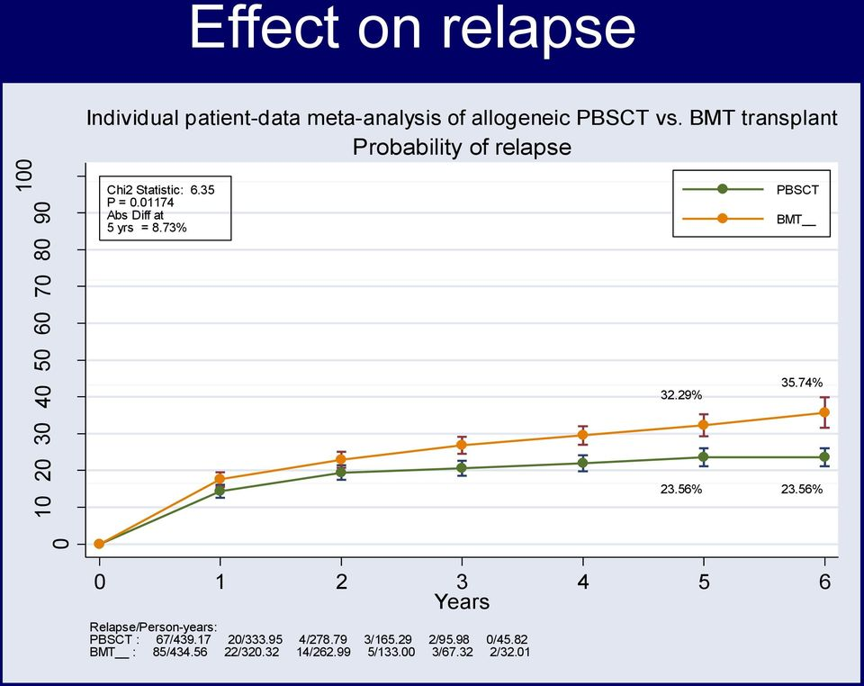 73% PBSCT BMT 32.29% 35.74% 23.56% 23.56% 0 1 2 3 4 5 6 Years Relapse/Person-years: PBSCT : 67/439.