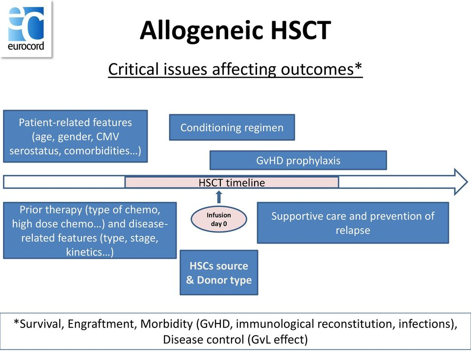 diseaserelated features (type, stage, kinetics ) HSCT timeline Infusion day 0 HSCs source & Donor type Supportive
