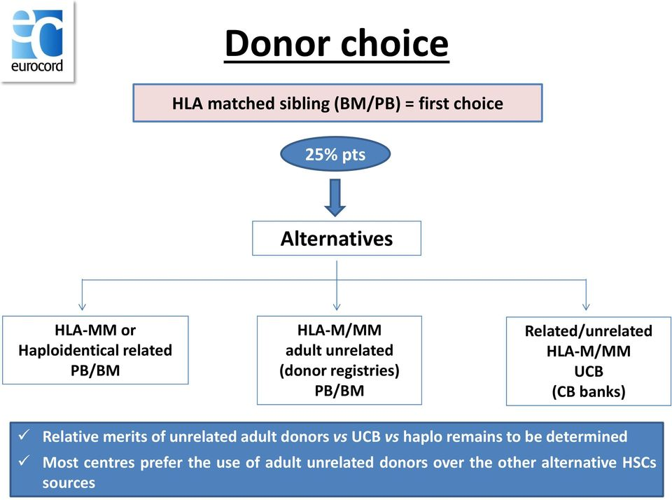 Related/unrelated HLA-M/MM UCB (CB banks) Relative merits of unrelated adult donors vs UCB vs