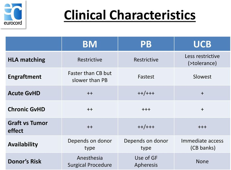 GvHD ++ +++ + Graft vs Tumor effect Availability Donor s Risk ++ ++/+++ +++ Depends on donor type