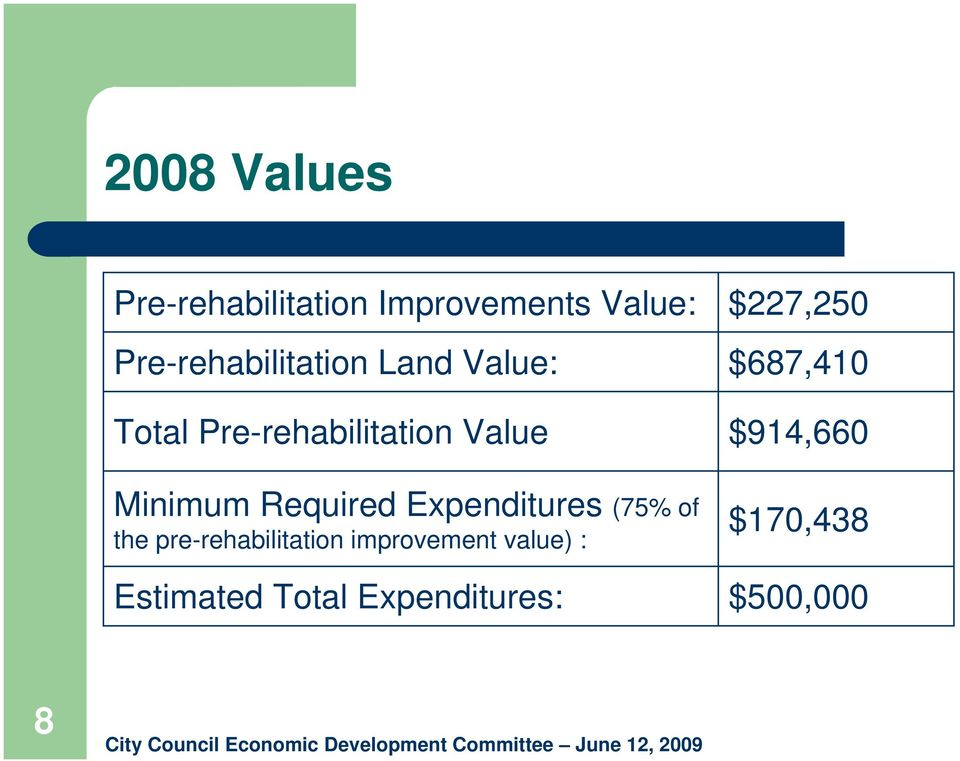 Value $914,660 Minimum Required Expenditures (75% of the