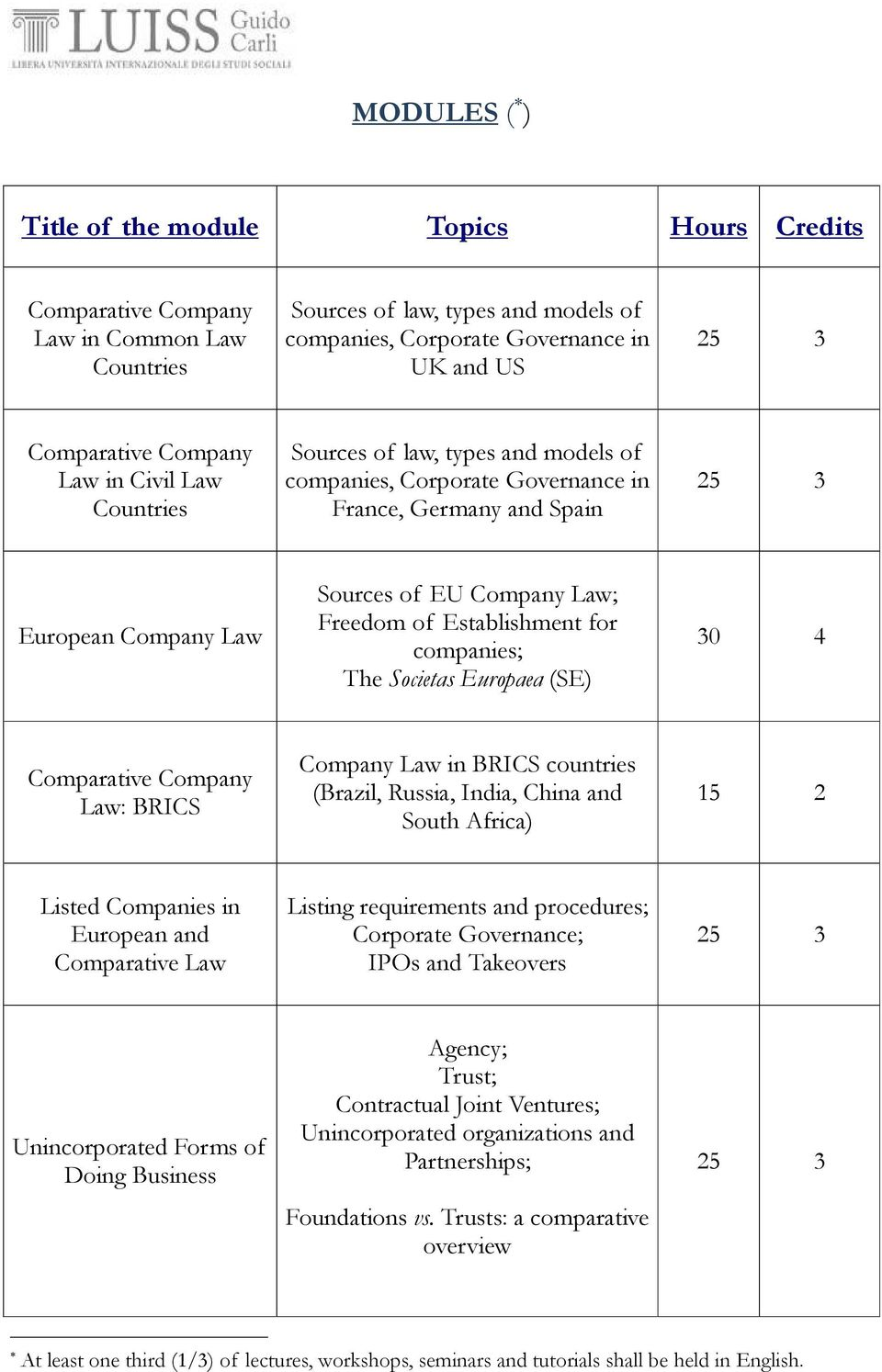Establishment for companies; The Societas Europaea (SE) Comparative Company Law: BRICS Company Law in BRICS countries (Brazil, Russia, India, China and South Africa) Listed Companies in European and
