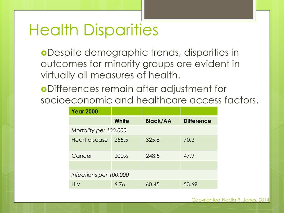 Differences remain after adjustment for socioeconomic and healthcare access factors.