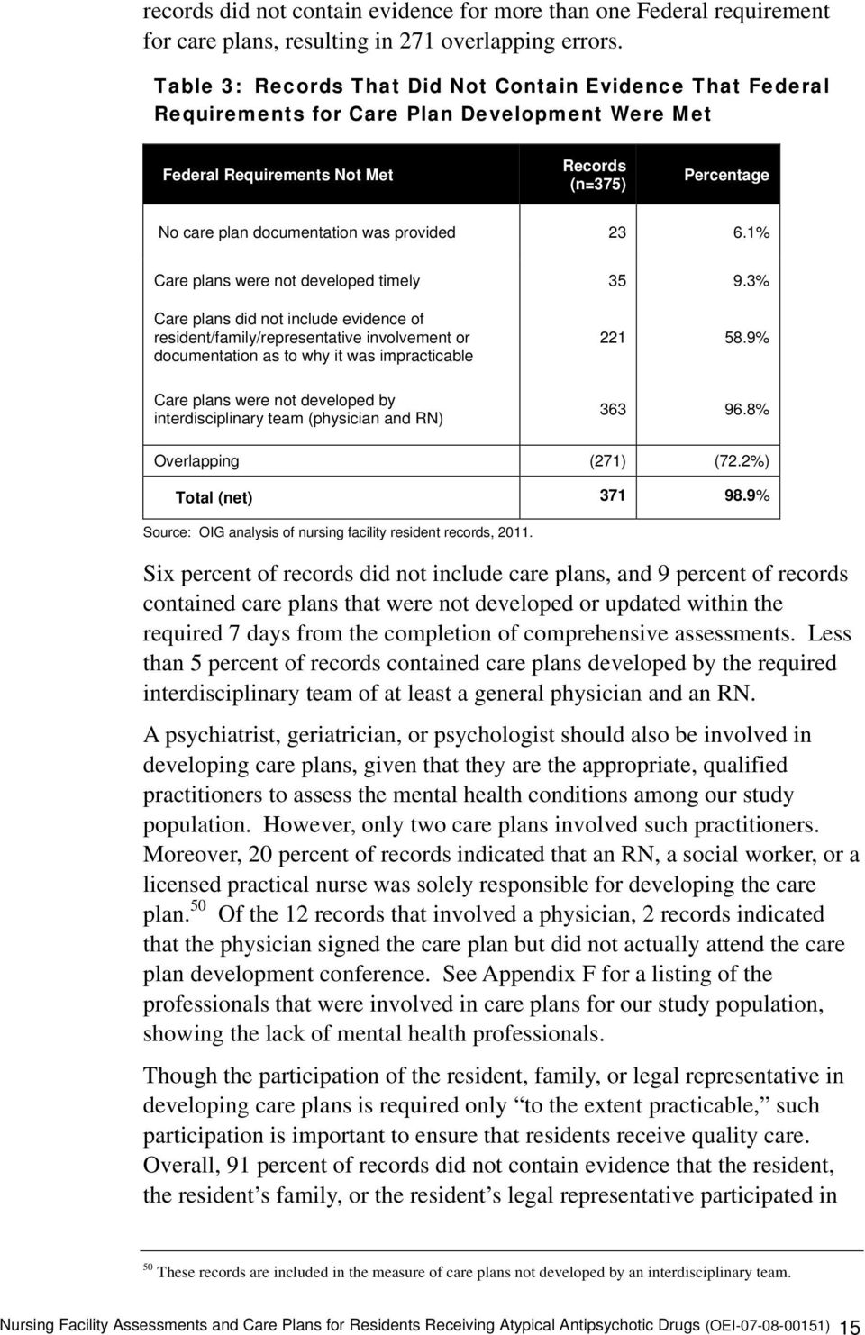 provided 23 6.1% Care plans were not developed timely Care plans did not include evidence of resident/family/representative involvement or documentation as to why it was impracticable 35 221 9.3% 58.