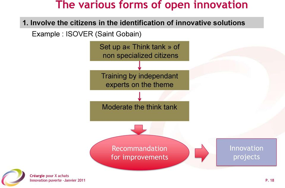 ISOVER (Saint Gobain) Set up a«think tank» of non specialized citizens